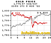 Spot Gold Price - Current Gold Price Chart