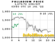Spot Palladium Price - Current Palladium Price Chart