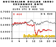 AUD/USD charts on InfoMine.com