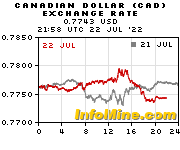 CAD/USD charts on InfoMine.com