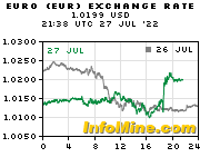 EUR/USD charts on InfoMine.com