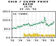 10 Year Gold To Silver Price Ratio Chart Graph