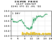1 Day Spot Silver Prices - Silver Price Chart