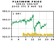 1 Day Spot Platinum Prices - Platinum Price Chart