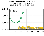 1 Day Spot Palladium Prices - Palladium Price Chart
