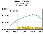 1 Week Zinc Prices - Zinc Price Chart