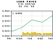 1 Week Lead Prices - Lead Price Chart