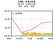 1 Week Tin Prices - Tin Price Chart
