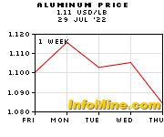 1 Week Aluminum Prices - Aluminum Price Chart