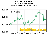 1 Week Gold Prices - Gold Price Chart