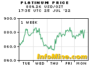 1 Week Platinum Prices - Platinum Price Chart