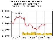 1 Week Palladium Prices - Palladium Price Chart