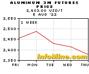 1 Week Aluminum 3 Month Futures Price Chart - Future Aluminum Price Graph