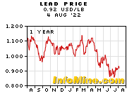1 Year Lead Prices - Lead Price Chart