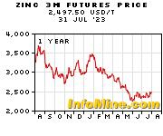 1 Year Zinc 3 Month Futures Price Chart - Future Zinc Price Graph