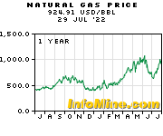 5 Year Crude Oil Prices and Crude Oil Price Charts