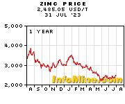 1 Year Zinc Prices - Zinc Price Chart
