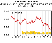 1 Year Silver Prices - Silver Price Chart