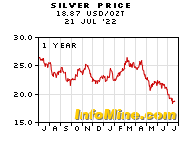 1 Year Silver Prices Price Chart