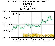 Gold/Silver 1 Year Trend Series