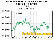 Platinum/Palladium 1 Year Trend Series