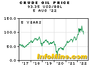 5 Year Crude Oil Prices - Crude Oil Price Chart