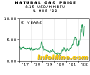 5 Year Natural Gas Prices - Natural Gas Price Chart