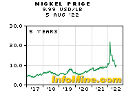5 Year Nickel Prices - Nickel Price Chart