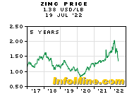 5 Year Zinc Prices - Zinc Price Chart