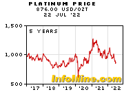 5 Year Platinum Prices - Platinum Price Chart