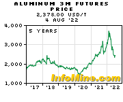 5 Year Aluminum 3 Month Futures Price Chart - Future Aluminum Price Graph