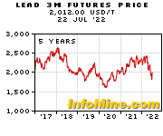 5 Year Lead 3 Month Futures Price Chart - Future Lead Price Graph