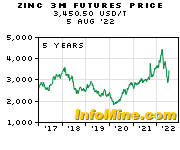 5 Year Zinc 3 Month Futures Price Chart - Future Zinc Price Graph