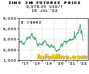 5 Year Zinc 3 Month Futures Price Chart - Future Zinc Price Graph