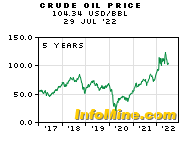 5 Year Crude Oil Prices