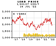 5 Year Lead Prices - Lead Price Chart