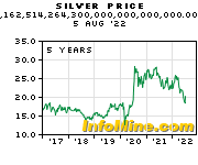 5 Year Silver Prices - Silver Price Chart