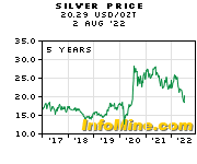 5 year silver prices and silver price charts investmentmine