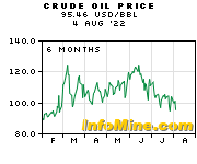 6 Month Crude Oil Prices - Crude Oil Price Chart
