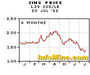 6 Month Zinc Prices - Zinc Price Chart