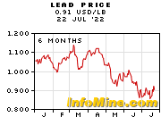 6 Month Lead Prices - Lead Price Chart