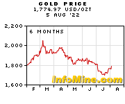 6 Month Gold Prices - Gold Price Chart