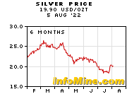 6 Month Silver Prices - Silver Price Chart