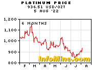 6 Month Platinum Prices - Platinum Price Chart