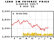 6 Month Lead 3 Month Futures Price Chart - Future Lead Price Graph