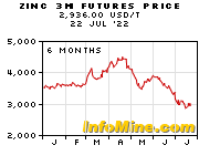 6 Month Zinc 3 Month Futures Price Chart - Future Zinc Price Graph