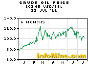 3 Month Crude Oil Prices and Crude Oil Price Charts - InvestmentMine