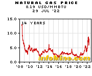 Historical Natural Gas Prices - Natural Gas Price History Chart