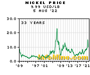 Historical Nickel Prices - Nickel Price History Chart