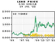 Historical Lead Prices - Lead Price History Chart